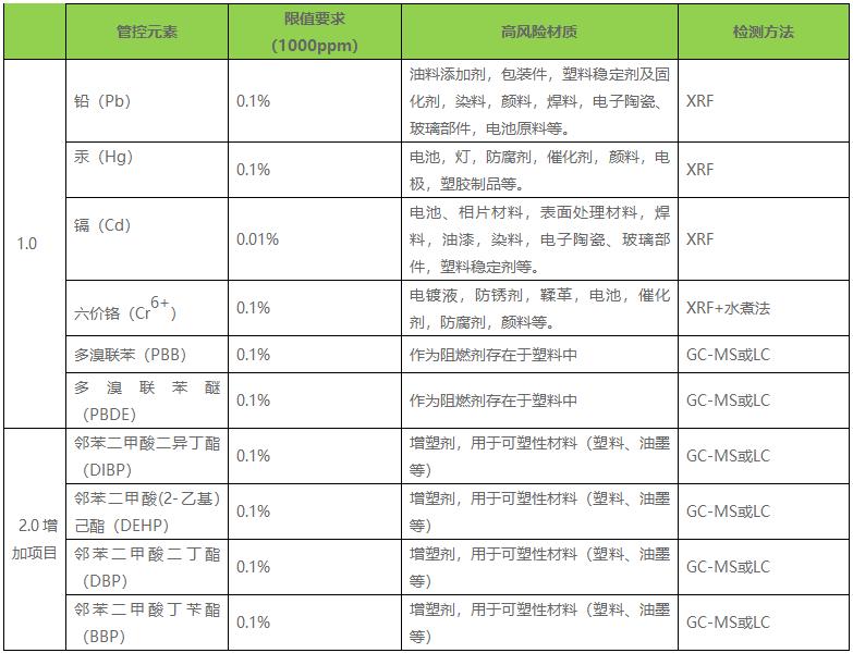 ROHS 2.0米乐m6app官网下载标准