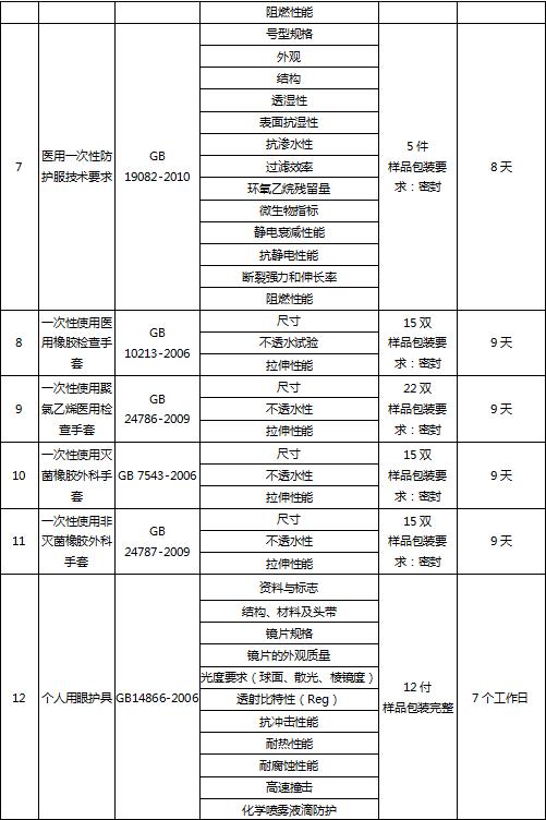 医用防护用品米乐m6app官网下载
