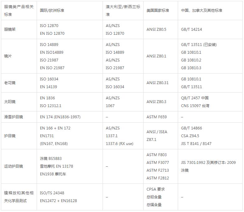 眼镜入驻天猫京东m6米乐app官网下载报告办理